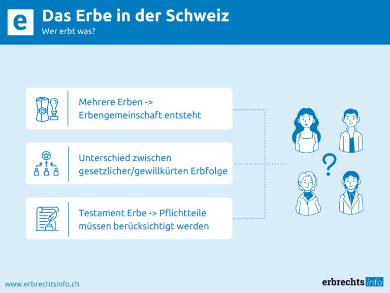 Infografik zu Erbe in der Schweiz