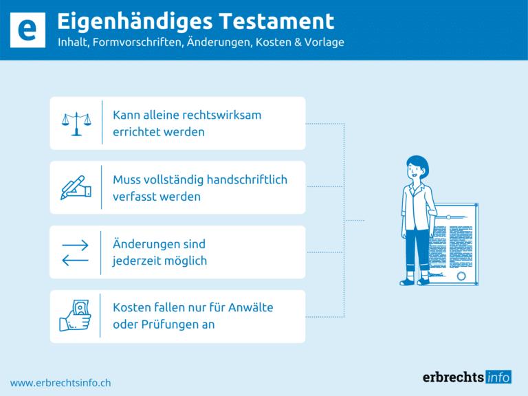 Infografik zu Kosten und Vorlagen von Eigenhändiges Testament