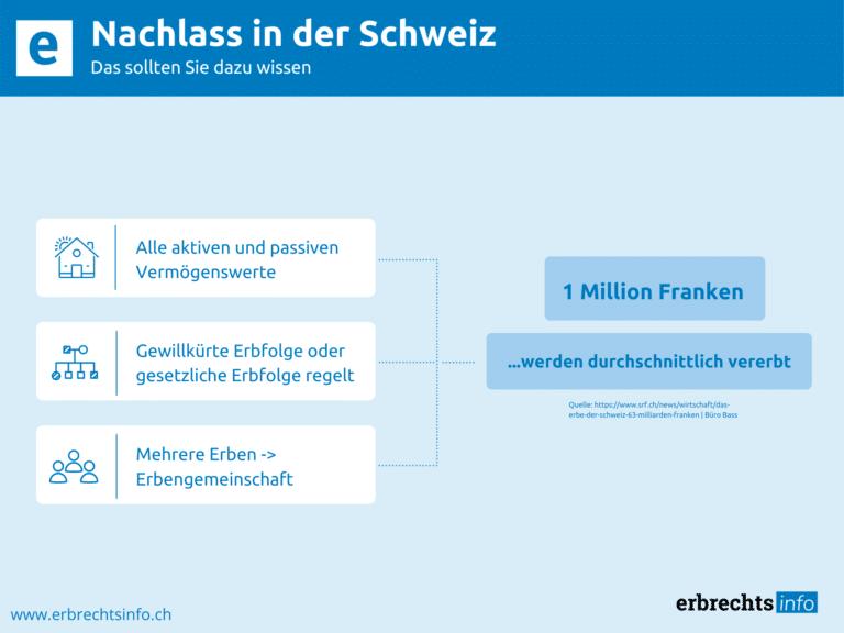Infografik zu Nachlass in der Schweiz