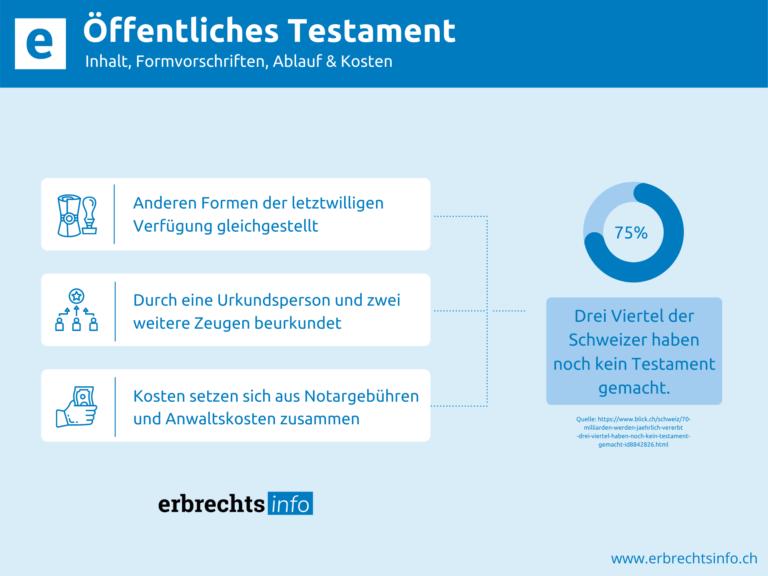 Infografik zu Inhalt und Kosten Öffentliches Testament