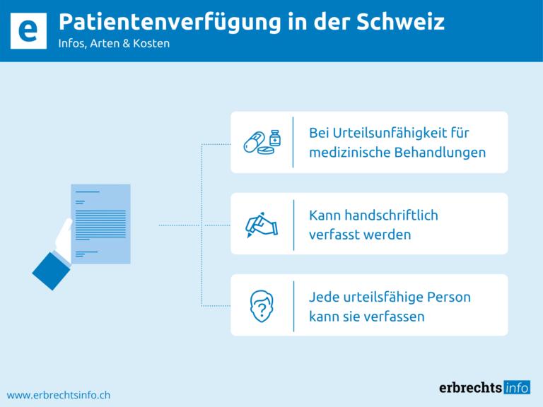 Infografik zu Infos von der Patientenverfügung