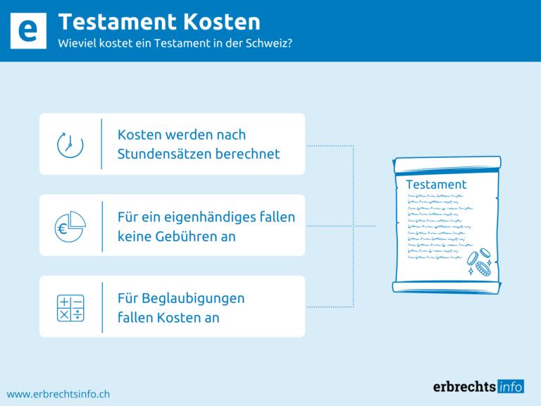 Infografik zu Kosten eines Testaments