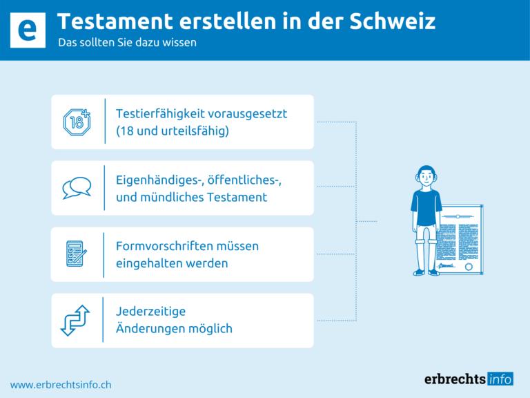 Infografik zur Erstellung eines Testaments